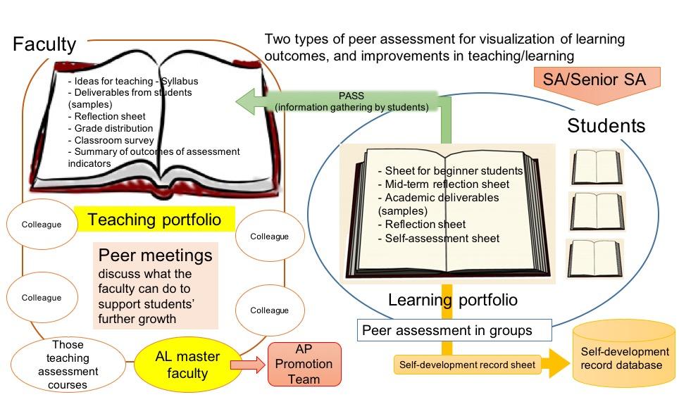 Important Points in AP- Soka University Acceleration Program for